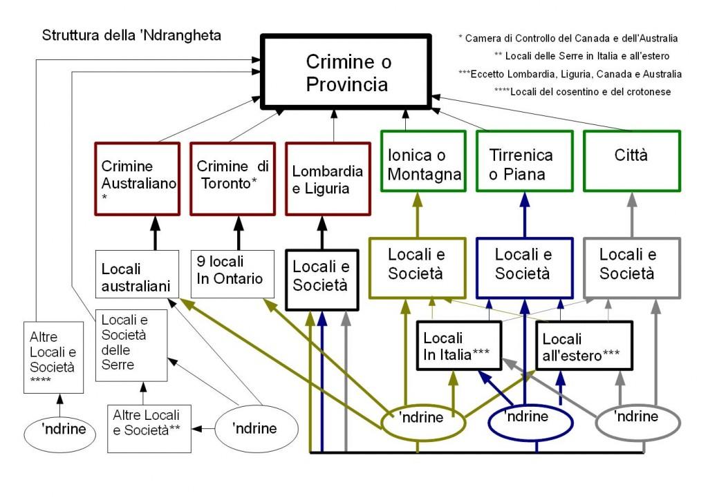 La struttura della 'Ndrangheta, registrata dalla Polizia di Stato nel 2011.